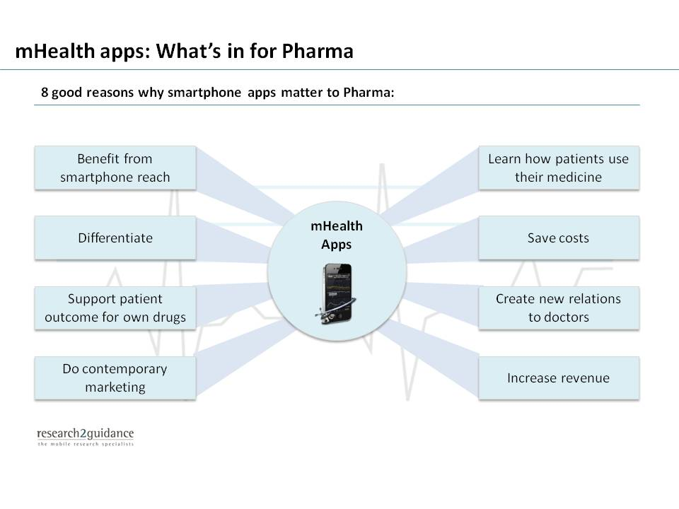 mHealth apps for Pharma - What's in it for Pharma? - Graph