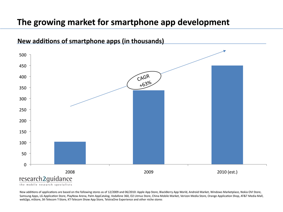 questionnaire for smartphone market The rise of the smartphone  any research project that completely disregards significant demographic groups in their methodology discredits  questionnaire.