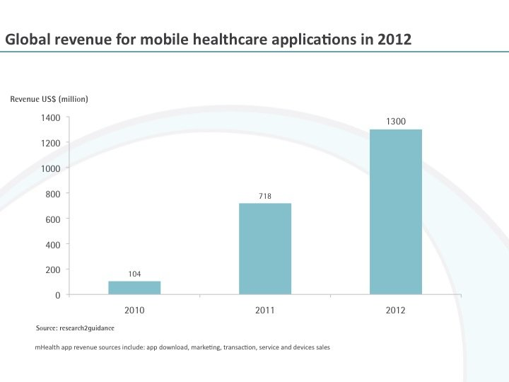 Mobile healthcare market - Global revenue for mobile healthcare applications in 2012
