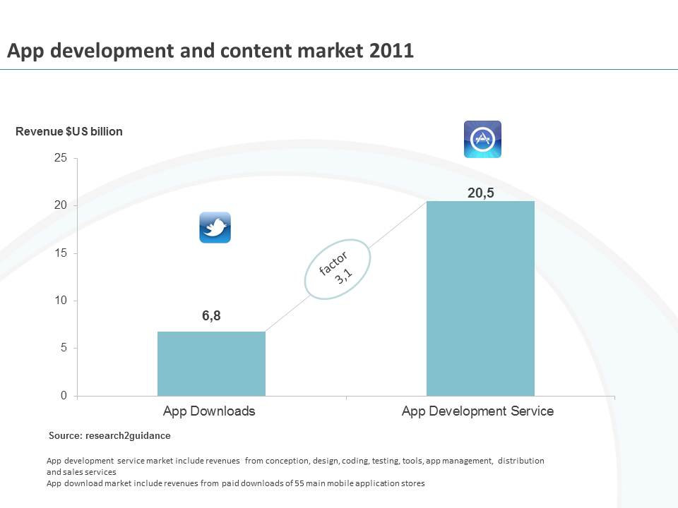 chart 1.2012 Research: Market for mobile app development services reached $US 20.5 billion in 2011