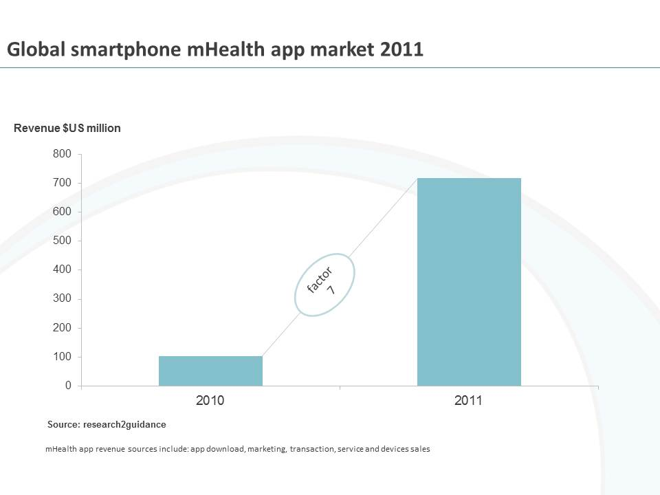 chart mHealth 1.2012 mHealth applications market reached $US 718 million in 2011