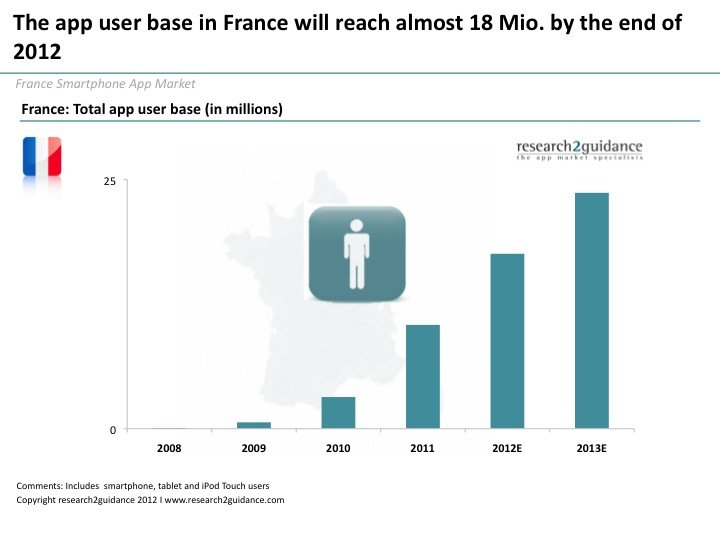 French app market - The app user base in France will reach almost 18 m by end of 2012