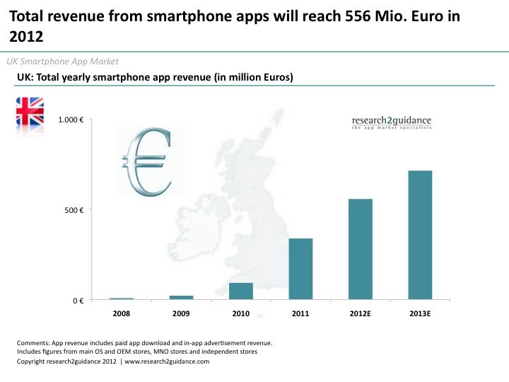 UK app market - Total revenue from smartphone apps will reach €556m in 2012