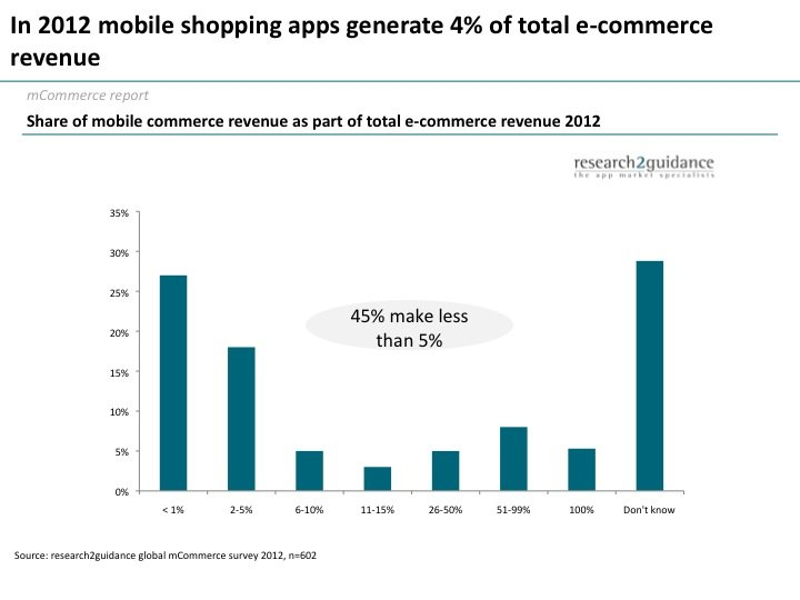 Mobile Shopping Apps Generate Less than 5% of Total E-Commerce Revenue
