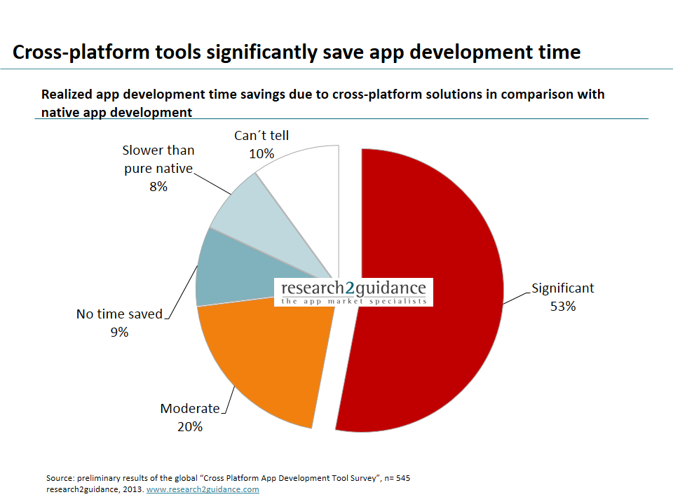 Cross-platform app development tools