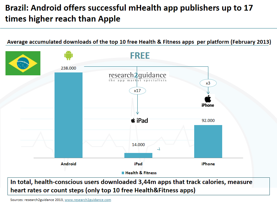store apps category health fitness