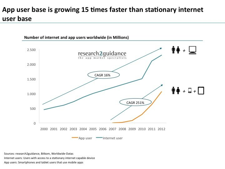 App user base is growing 15 times faster than stationary internet user base