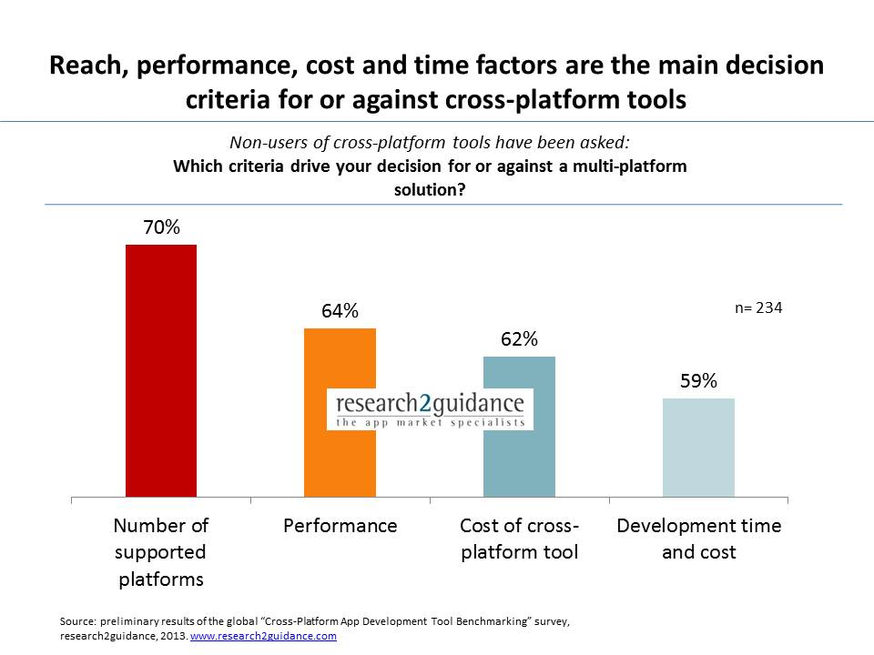 Cross-Platform Tool - Developers have a high willingness to use but low awareness of the available options