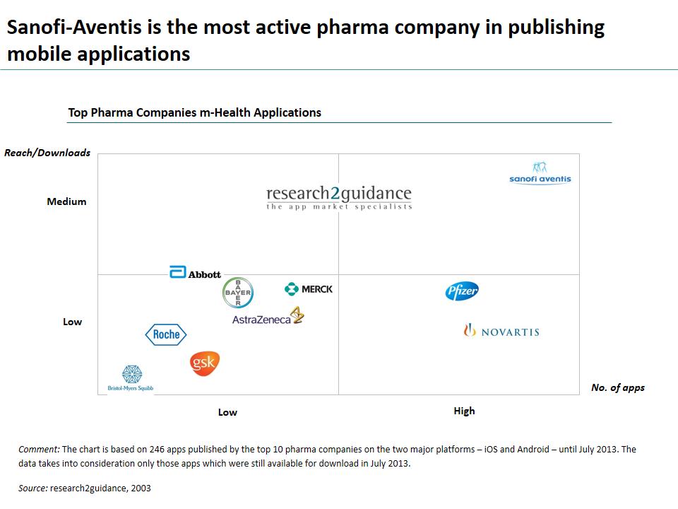chart pharma