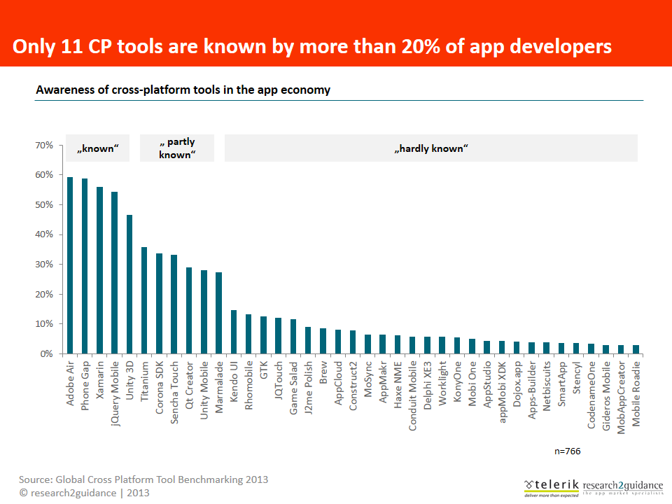 The total addressable market for multi-platform app development is worth US $ 2.4bn in 2013. Cross-platform tools could improve app developer margins by 800 million USD per year.